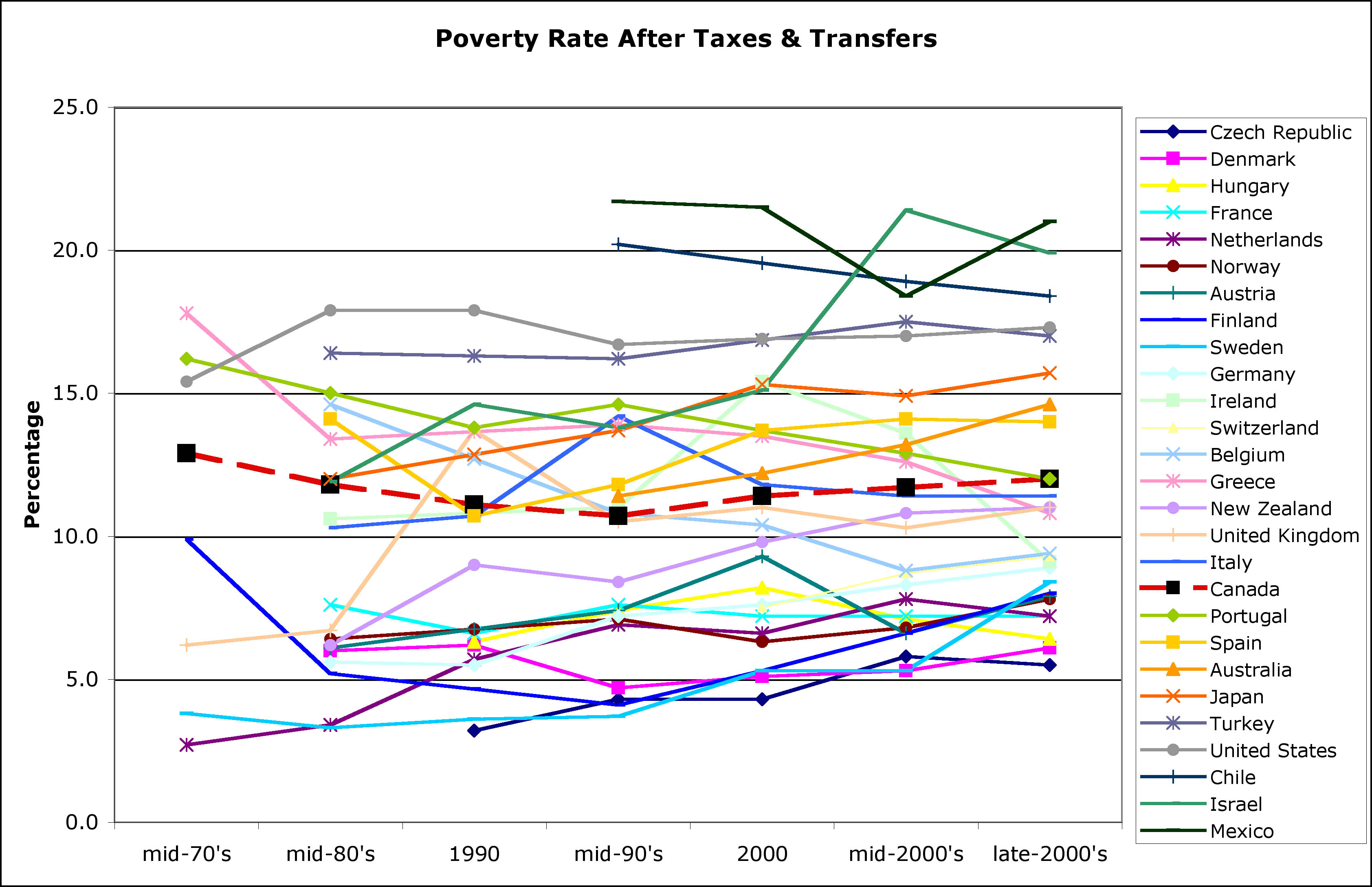 OECD Poverty rates
