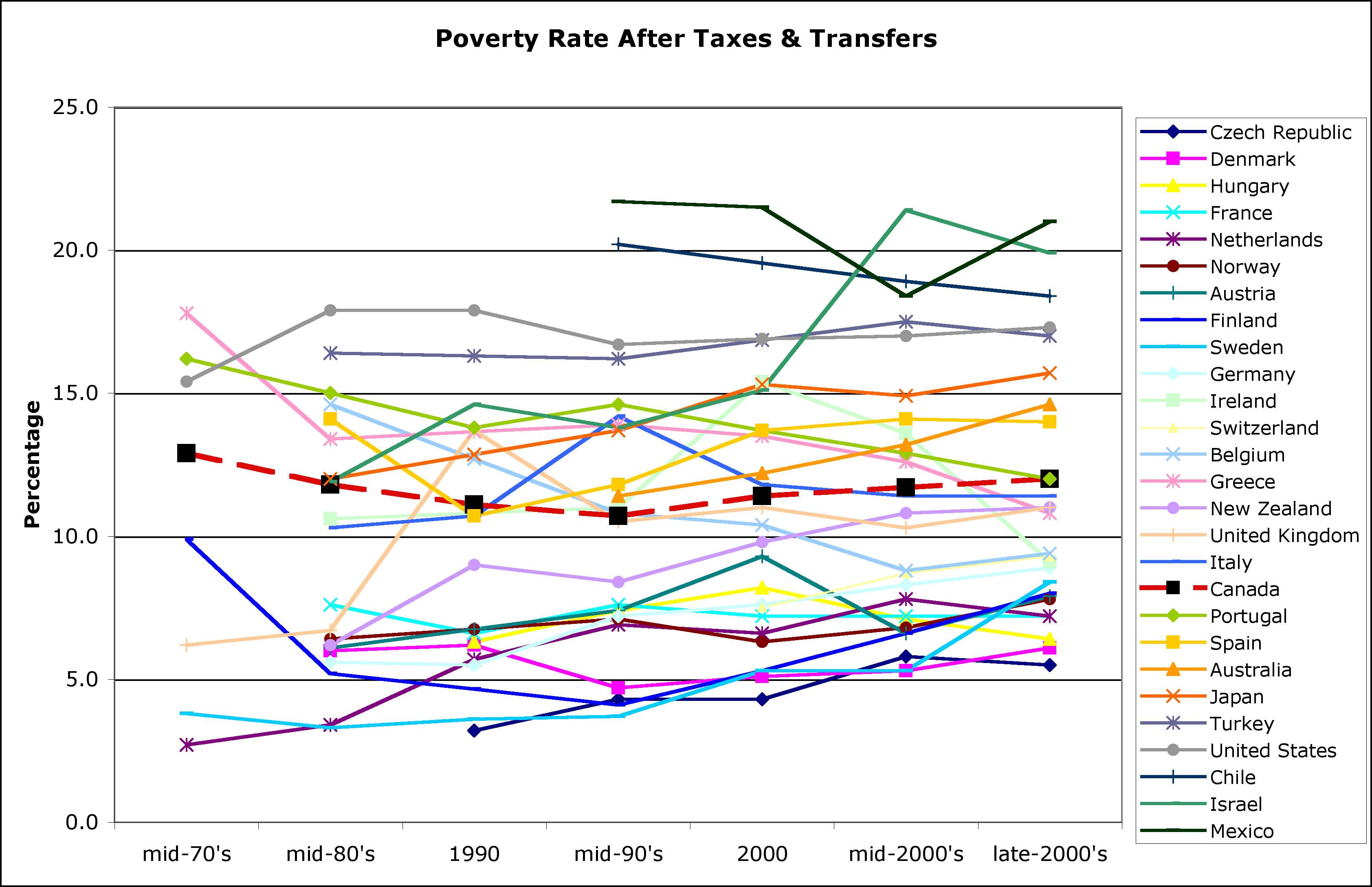 OECD Poverty rates