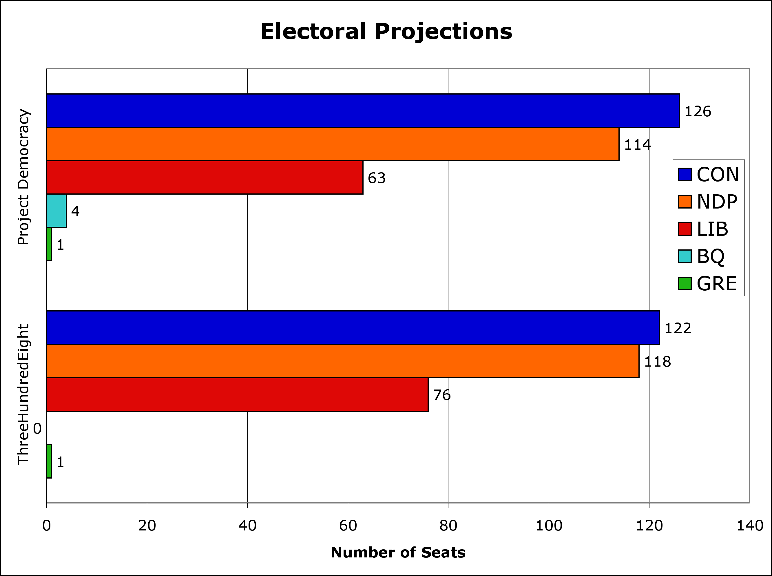 Electoral Projections