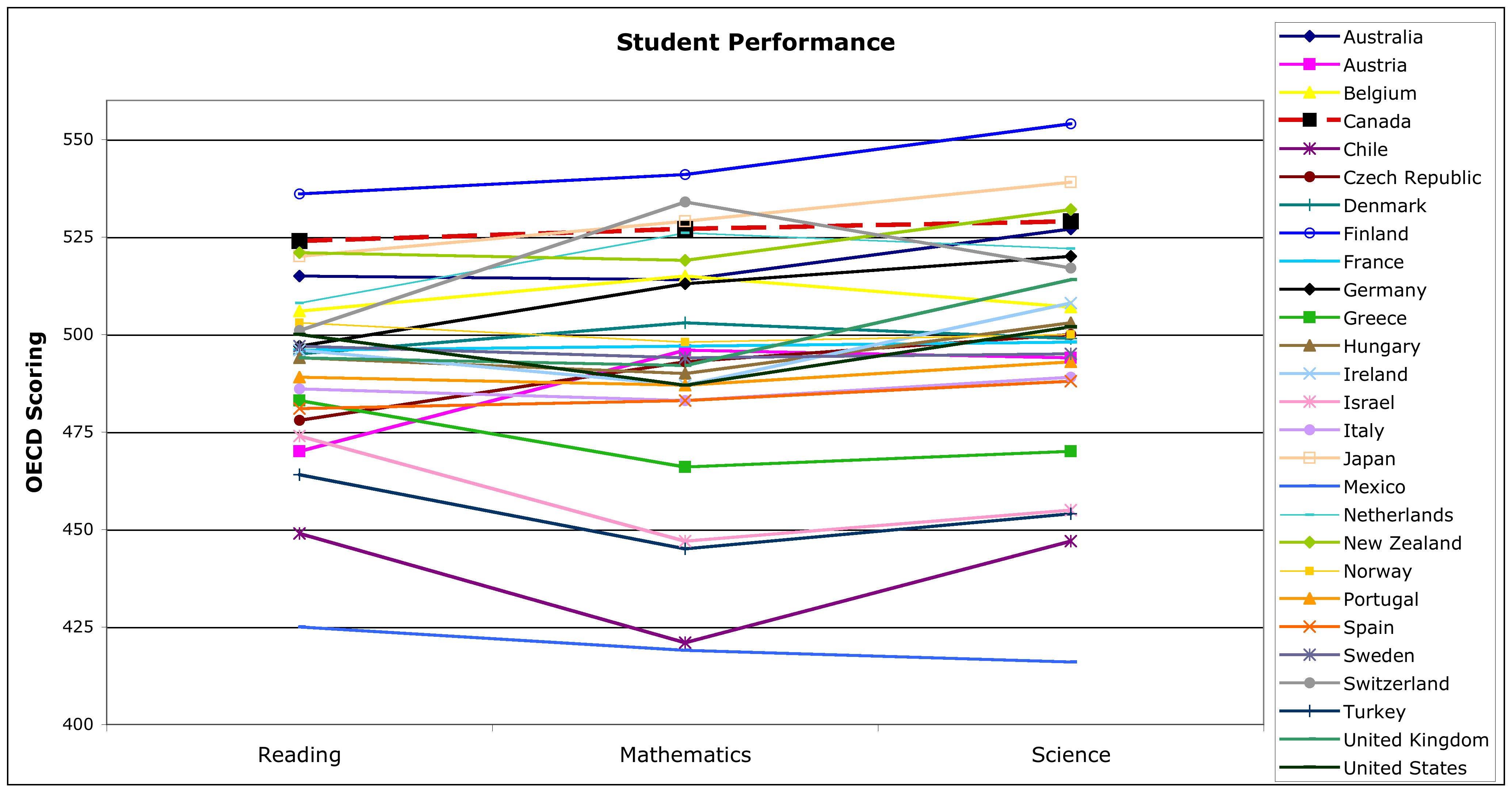 OECD Educational performance