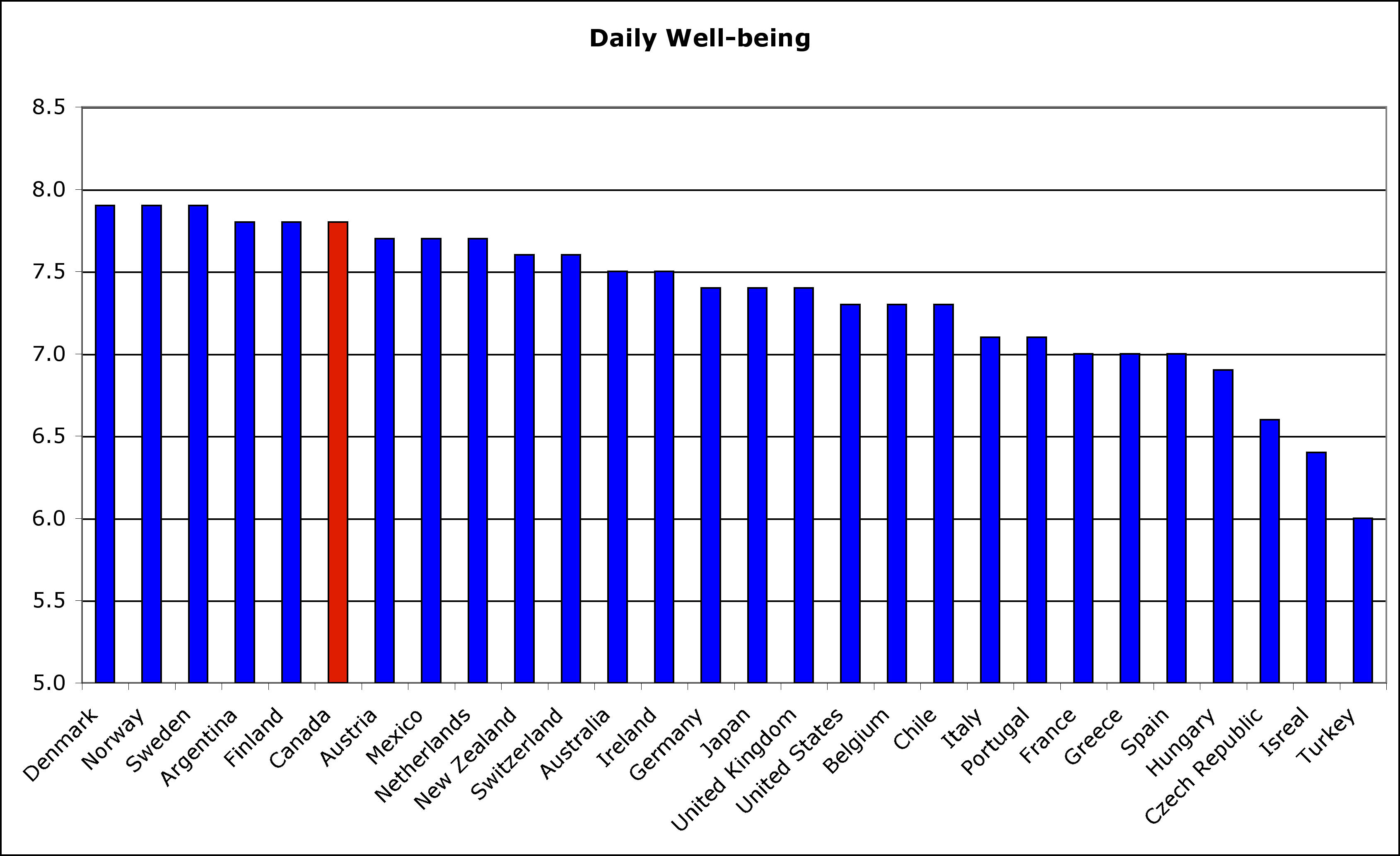 OECD Well-being
